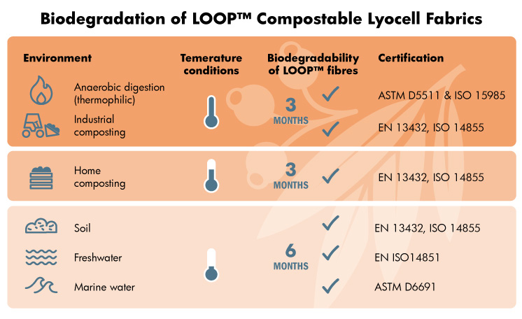 Biodegradation of LOOP Compostable Lyocell Fabric